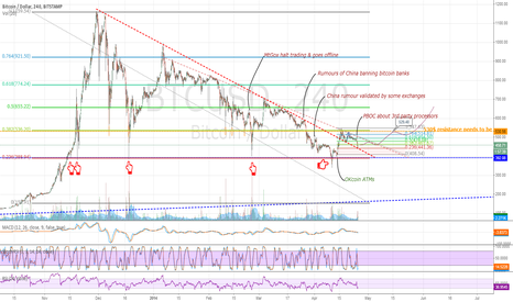 BTCUSD: Triangle breakout - retesting the support