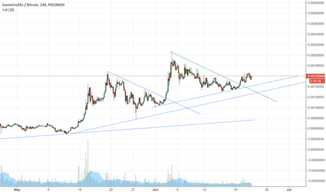 GAMEBTC: Time to get back in the Game :P
