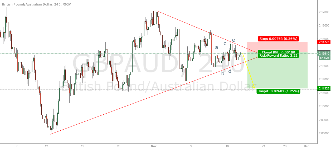 GBPAUD Bear Flag in a 5 wave correction finished