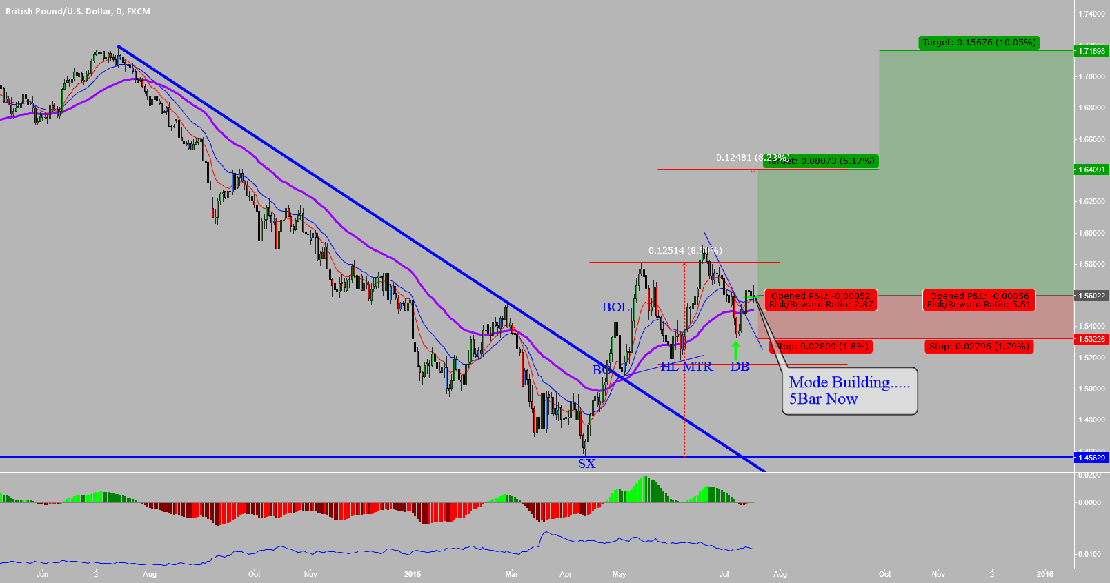 GBPUSD:  HIGHER LOW MAJOR TREND REVERSAL IN PLAY