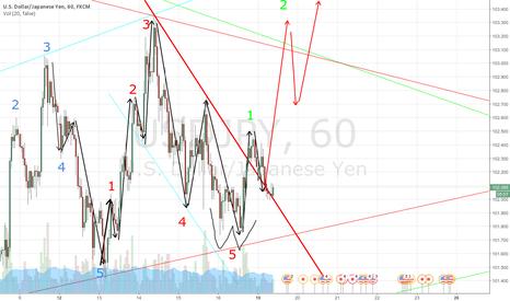 USDJPY: Elliott wave - probably going up