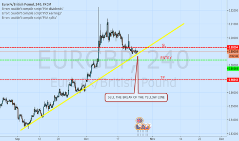 EURGBP: SIMPLE AND CLEAR, SELL THE BREAK OF THE TREND LINE