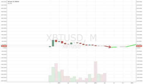 XBTUSD: Bitcoin Long Term Exponential Halving Growth Cycle
