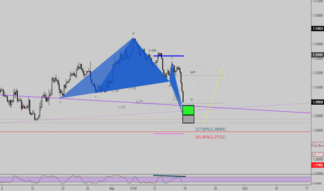 GBPUSD: Butterfly (long setup orders)