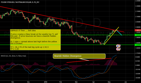 GBPAUD: GBPAUD If Then ... Sell Idea