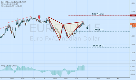 EURCAD: EURCAD Bearish Gartley Complete