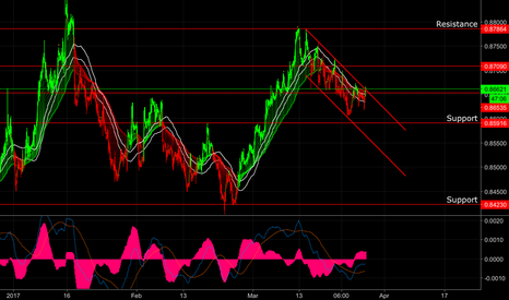 EURGBP: EG to test Upper Channel and current resistance