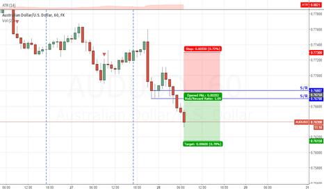 AUDUSD: 5/28/15: daily trade#3: Pending short #AUDUSD
