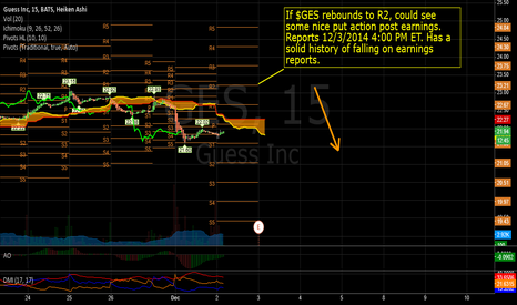 GES: $GES possible put action