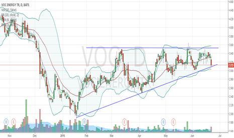 VOC: Patron tringulo ascendente en barras diarias