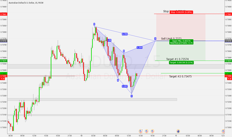 AUDUSD: Bearish Cypher Pattern AU 15m
