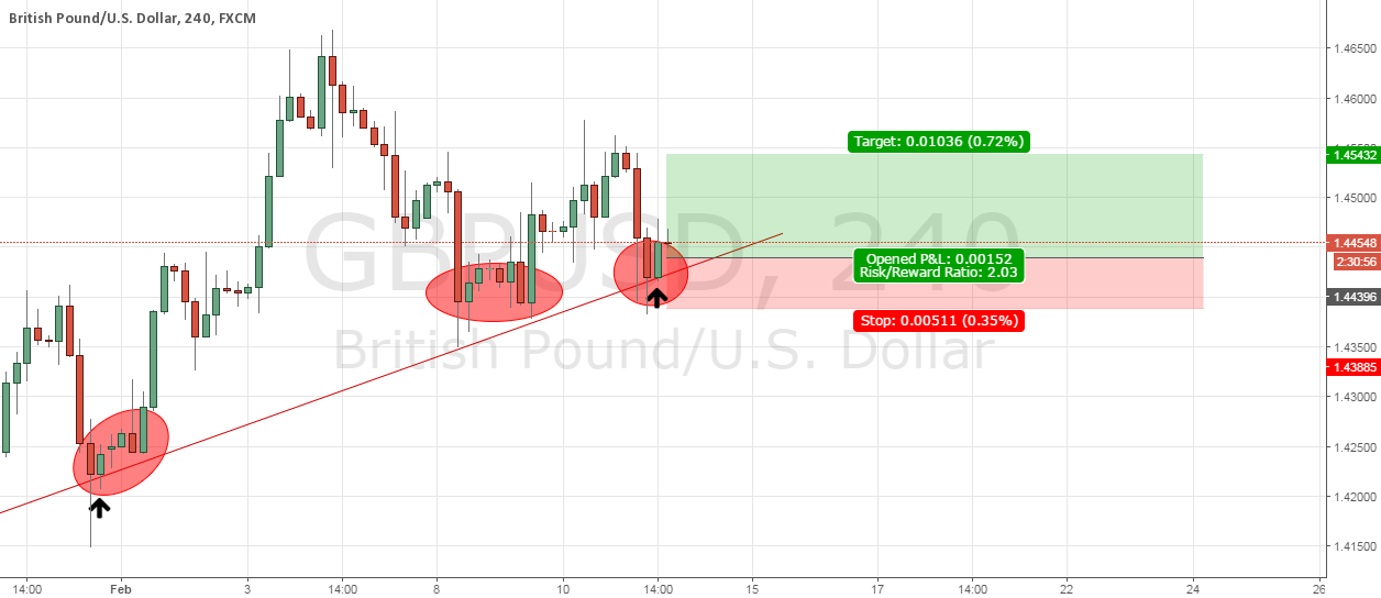 GBPUSD simple candle bar LONG