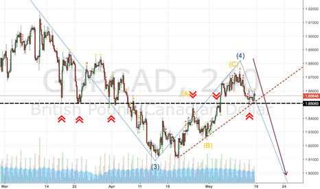 GBPCAD: The Pair complete the 4 WAVE and Ready for Start 5 WAVE
