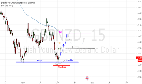 GBPNZD: Support