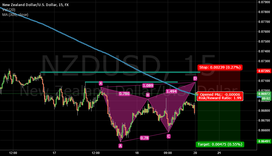 NZDUSD Bearish Butterfly