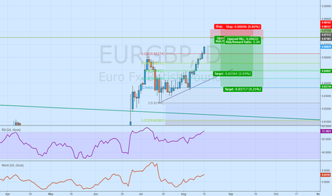 EURGBP: up till tomorrow