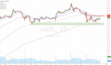 AAPL: AAPL 2nd day continuation