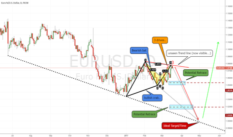 EURUSD: EU my view