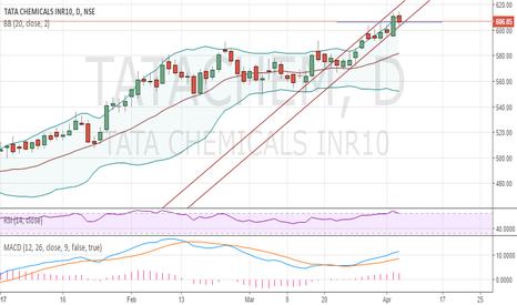 TATACHEM: Tata chemicals looks good for a short term upmove