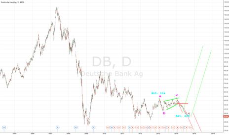 DB: Deutsche shorter or longer short. Revisited.