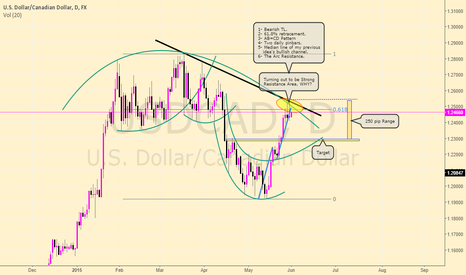 "USDCAD: Trying the new Trading View Tool ""The Arc"" on Loonie"