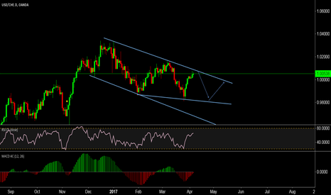 USDCHF: in coming days short setup is forming