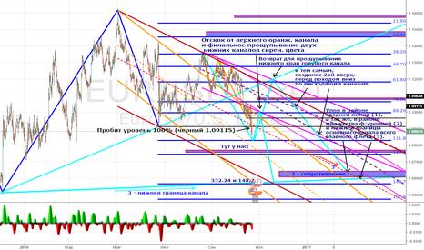 EURUSD: По следам Евро-доллара.