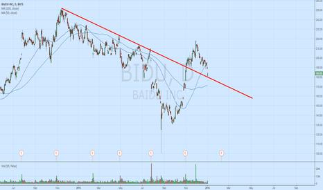 BIDU: Nice bounce of that trendline
