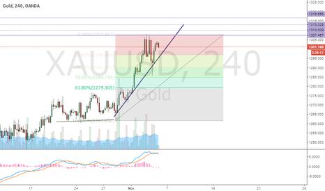 XAUUSD: A little bullish gold chart