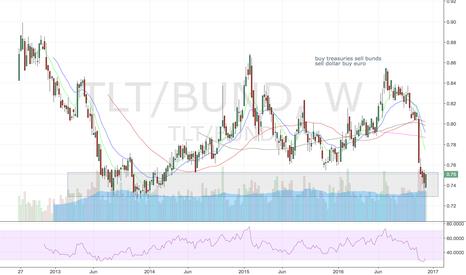 TLT/BUND: buy $tlt sell bunds, buy $fxe sell $uup, sell $gld