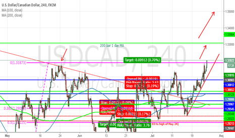 USDCAD: USDCAD resistance break.