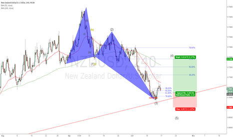 NZDUSD: NZDUSD - Looking to re enter long...