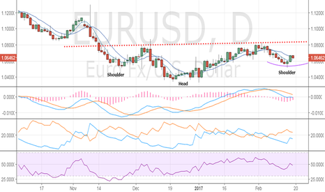 EURUSD: EUR/USD – trend reversal confirmed, dips demand likely