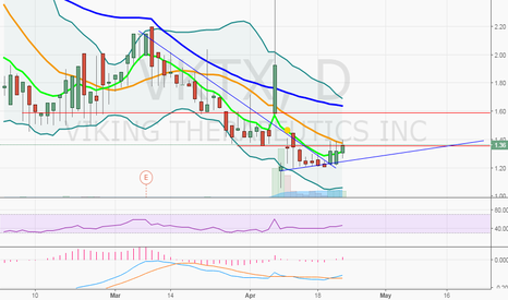 VKTX: $VKTS getting ready for breakout mode