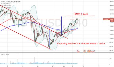BTCUSD: BTC USD Target 1220