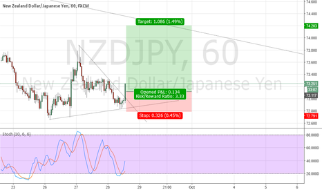 NZDJPY: NZD/JPY Long