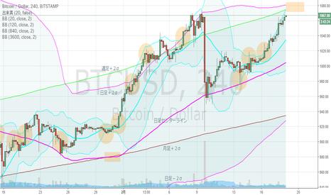 BTCUSD: ビットコイン・4hBM、日足+2σ接近中