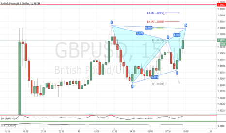 GBPUSD: Deep gartley completion