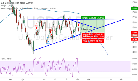 USDCAD: Possible Setup for the CAD