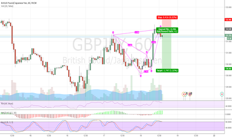 GBPJPY: GBPJPY bearish shark completed. Sell target 132 pips