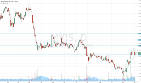 MVIS: upward trend still intact