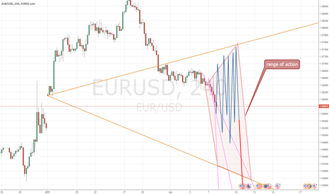 EURUSD: EUR-USD 1:1 (097) frenetic action