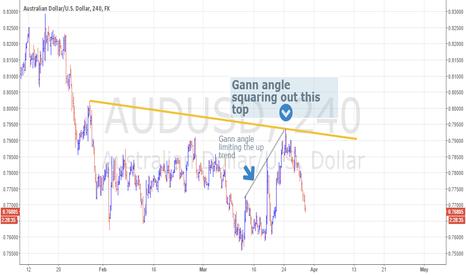 AUDUSD: AUDUSD 240: Gann Angles Calling a Major Short
