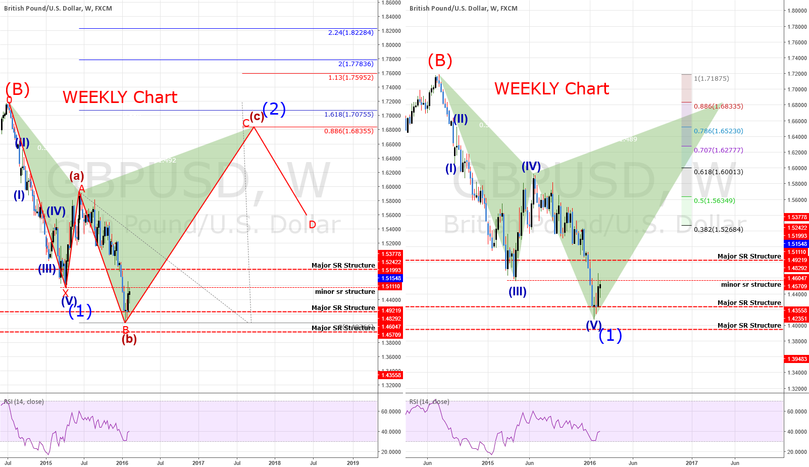 GBPUSD: Weekly Chart - 2 Different Wave Counts - Same Direction