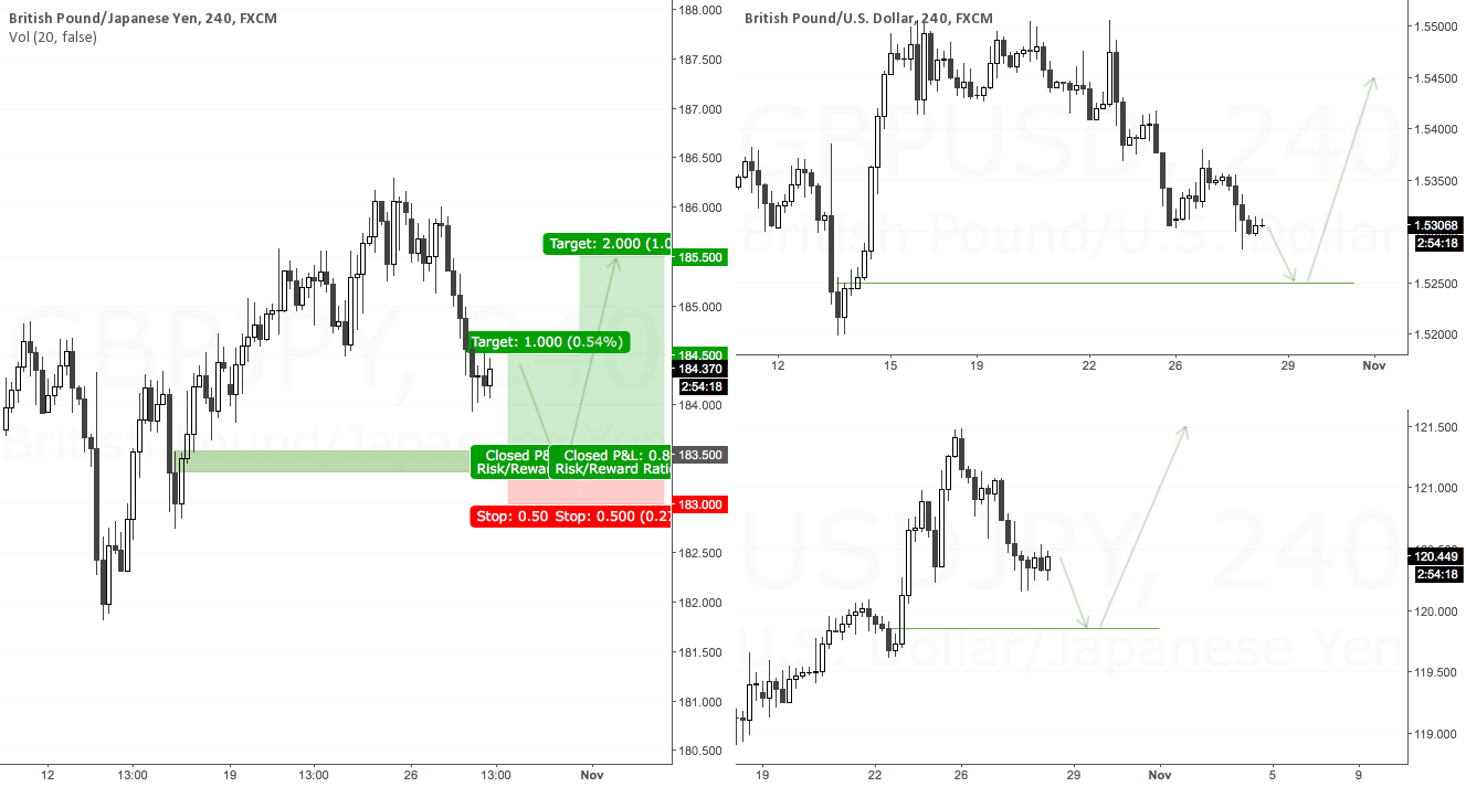 Week 4 Oct 2015: GBPJPY Long