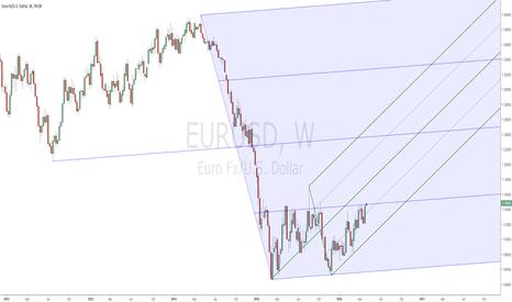 EURUSD: Weekly