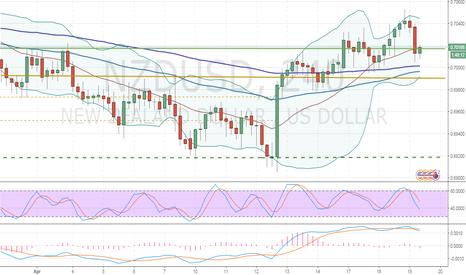 NZDUSD: NZD/USD: general analysis