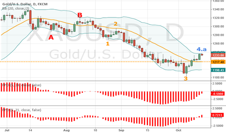 XAUUSD: Golden Chance