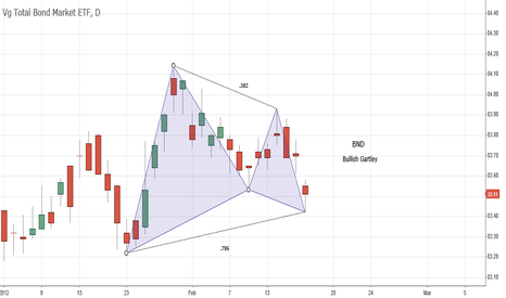 BND: BND Bullish Gartley