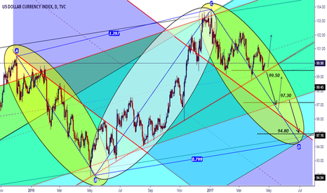 DXY: The dollar index in critical conditions